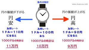 円安イラスト