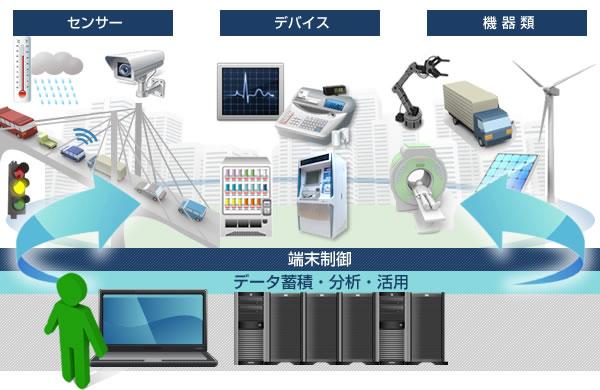 IoT機器3